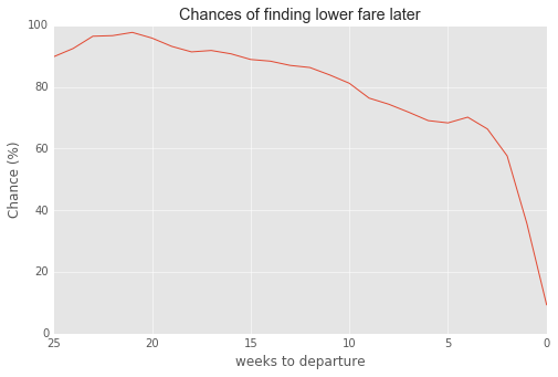 Chances Of Finding Er Easyjet Fare Per Time To Departure