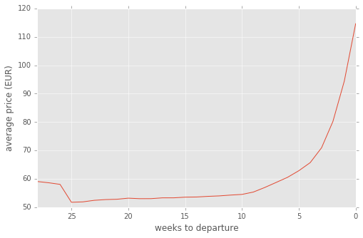 Cheapest weeks to buy Ryanair tickets