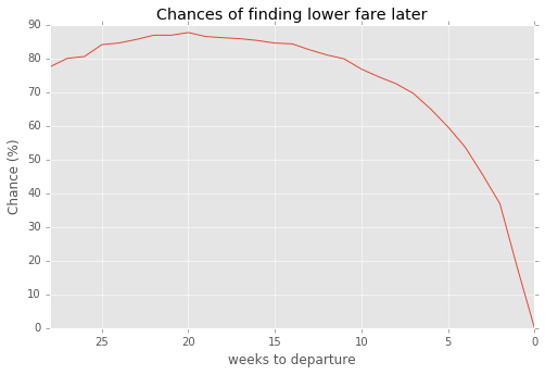 Chances of finding cheaper Ryanair fare per time to departure
