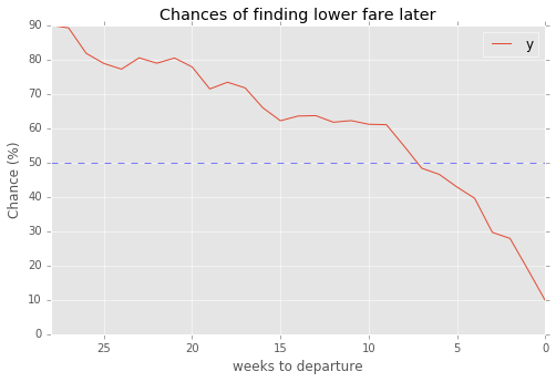 Chances of finding cheaper Southwest fare per time to departure