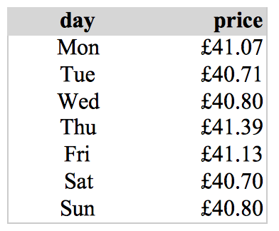 Ryanair London Stansted - Barcelona average ticket price